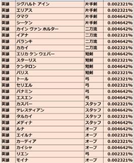 リネージュ2M 英雄クラス排出率一覧